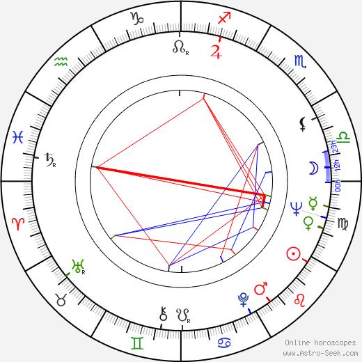 Sam Melville birth chart, Sam Melville astro natal horoscope, astrology