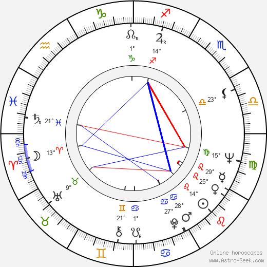 Stefan Tsanev birth chart, biography, wikipedia 2020, 2021