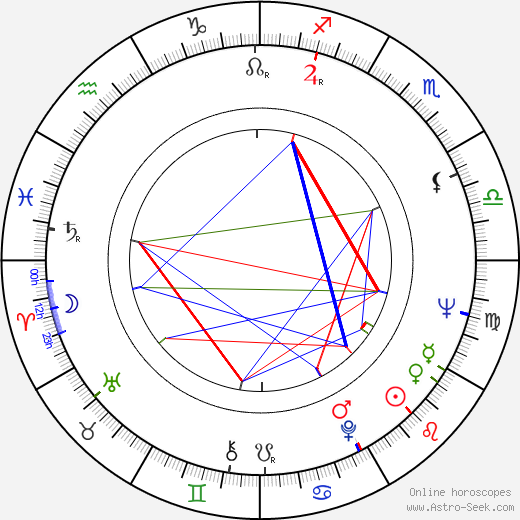 Stefan Tsanev birth chart, Stefan Tsanev astro natal horoscope, astrology