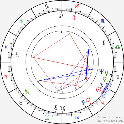 Tadeusz Wludarski birth chart, Tadeusz Wludarski astro natal horoscope, astrology