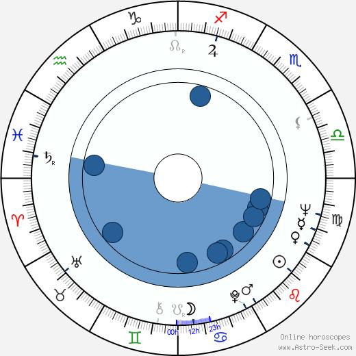 Thomas Schamoni wikipedia, horoscope, astrology, instagram