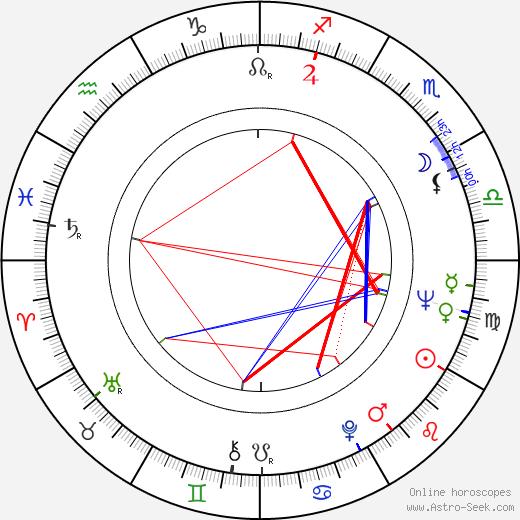 Tony Kendall birth chart, Tony Kendall astro natal horoscope, astrology