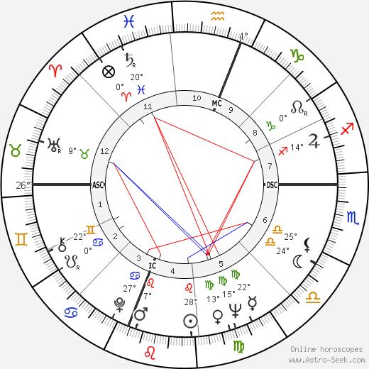 Wilt Chamberlain birth chart, biography, wikipedia 2018, 2019