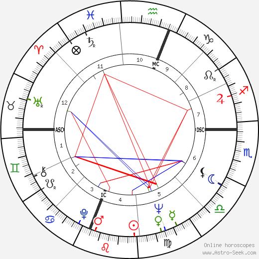 Wilt Chamberlain astro natal birth chart, Wilt Chamberlain horoscope, astrology