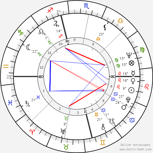 Yves Saint Laurent birth chart, biography, wikipedia 2018, 2019