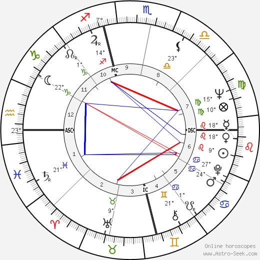 Yves Saint Laurent birth chart, biography, wikipedia 2019, 2020