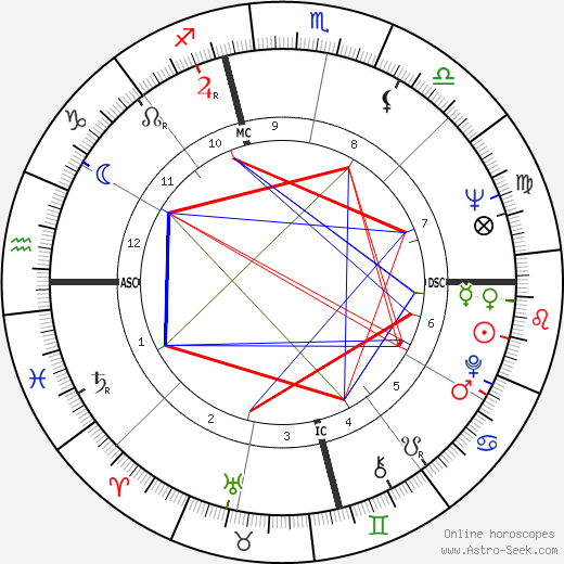 Yves Saint Laurent astro natal birth chart, Yves Saint Laurent horoscope, astrology