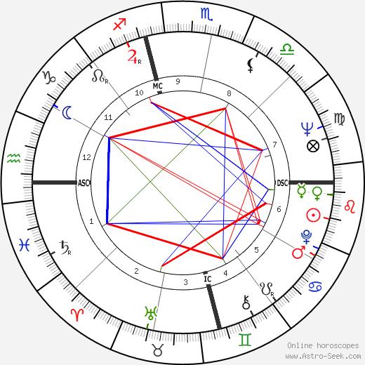 Yves Saint Laurent birth chart, Yves Saint Laurent astro natal horoscope, astrology