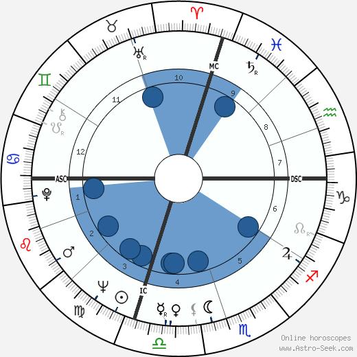 Adger W. Cowans wikipedia, horoscope, astrology, instagram