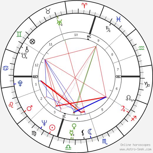 Adger W. Cowans день рождения гороскоп, Adger W. Cowans Натальная карта онлайн