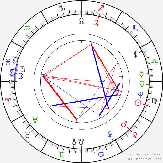 Andrew S. Grove tema natale, oroscopo, Andrew S. Grove oroscopi gratuiti, astrologia