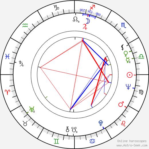 Art Metrano astro natal birth chart, Art Metrano horoscope, astrology