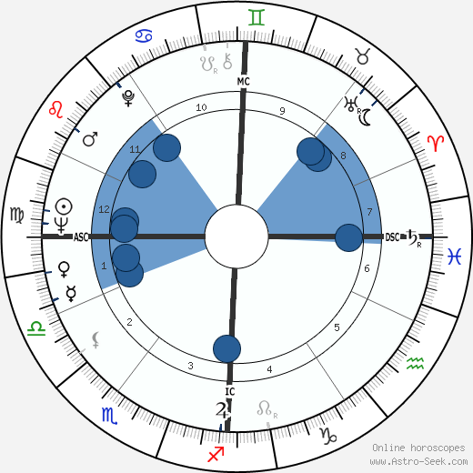 Attilio Labis horoscope, astrology, sign, zodiac, date of birth, instagram