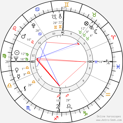 Attilio Labis birth chart, biography, wikipedia 2019, 2020