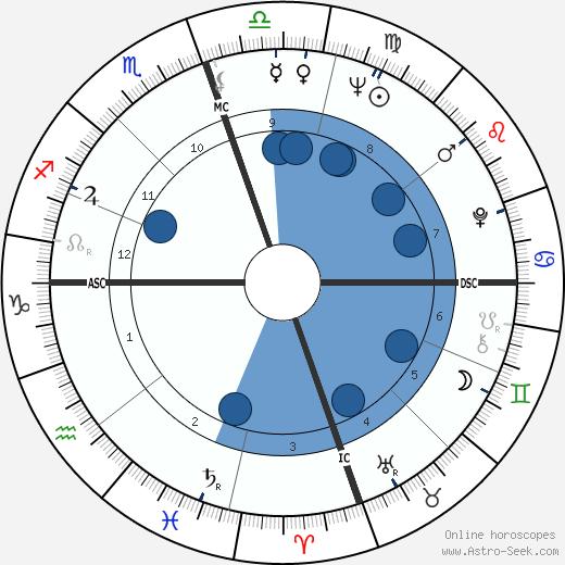 Buddy Holly wikipedia, horoscope, astrology, instagram