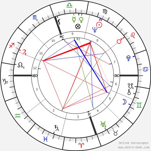 Бадди Холли Buddy Holly день рождения гороскоп, Buddy Holly Натальная карта онлайн