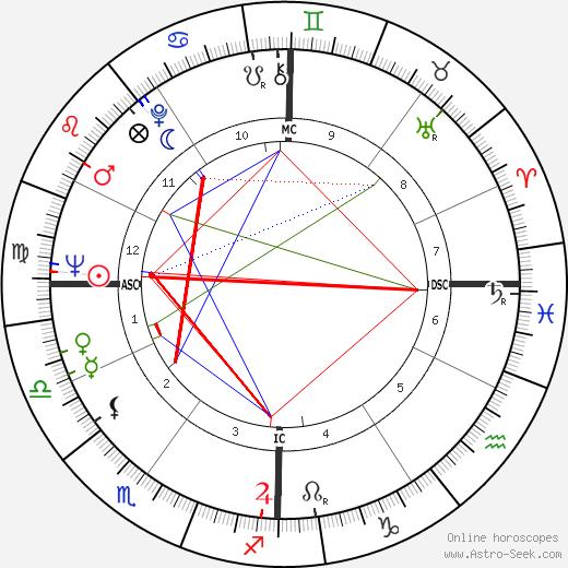 Charles Dierkop astro natal birth chart, Charles Dierkop horoscope, astrology