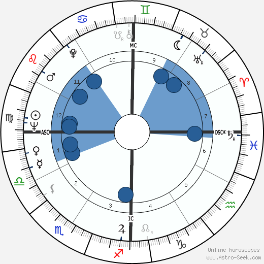 David Benge wikipedia, horoscope, astrology, instagram