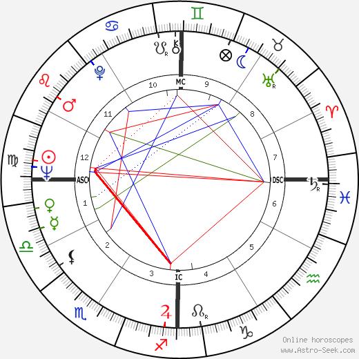 David Benge день рождения гороскоп, David Benge Натальная карта онлайн