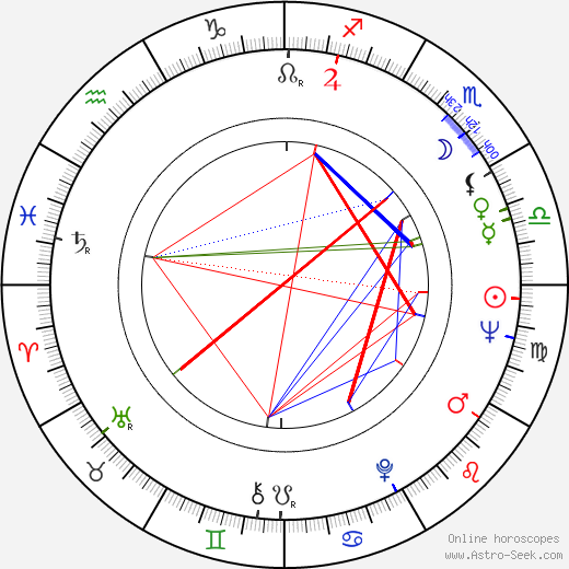 David Hess tema natale, oroscopo, David Hess oroscopi gratuiti, astrologia