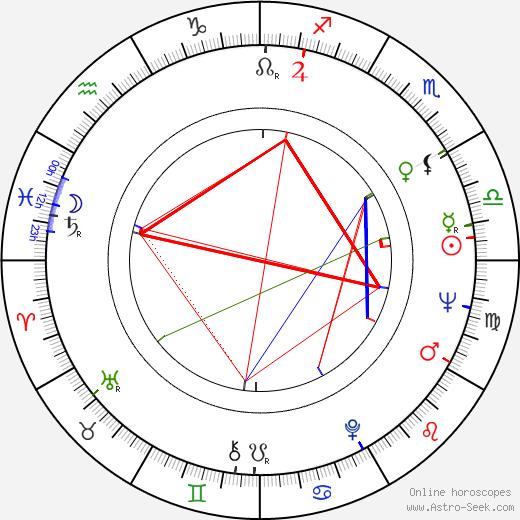 Edvard Radzinsky birth chart, Edvard Radzinsky astro natal horoscope, astrology