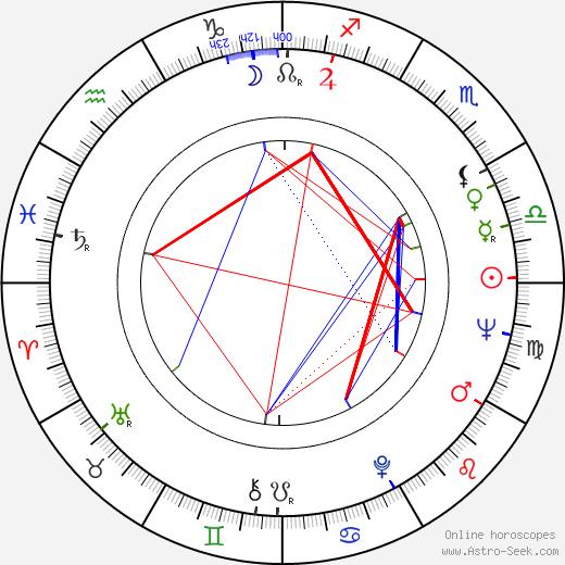 Erzsi Pásztor день рождения гороскоп, Erzsi Pásztor Натальная карта онлайн
