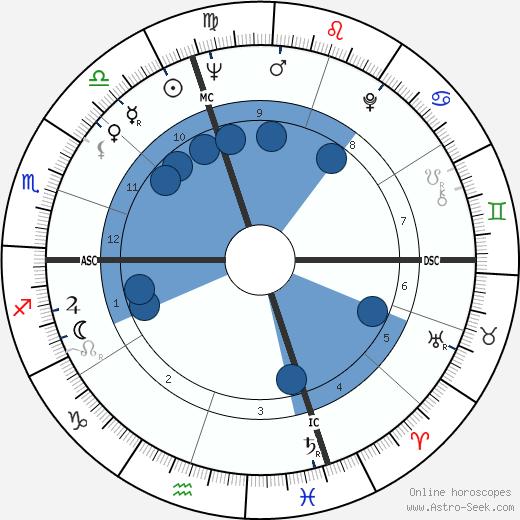 Eugène Saccomano wikipedia, horoscope, astrology, instagram