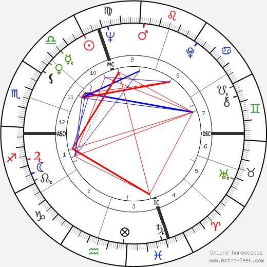 Eugène Saccomano день рождения гороскоп, Eugène Saccomano Натальная карта онлайн
