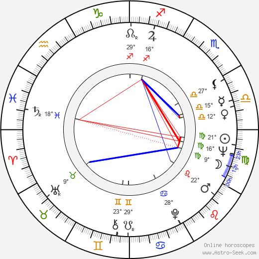 Fernanda Mistral birth chart, biography, wikipedia 2020, 2021