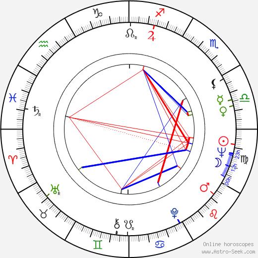 Fernanda Mistral birth chart, Fernanda Mistral astro natal horoscope, astrology