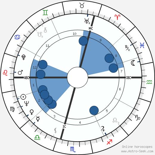 Fredrick Davies wikipedia, horoscope, astrology, instagram