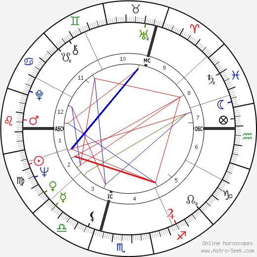 Fredrick Davies день рождения гороскоп, Fredrick Davies Натальная карта онлайн