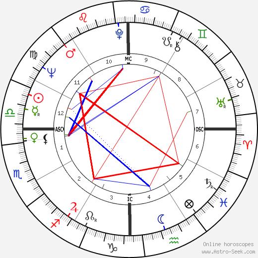 Gordon Honeycombe день рождения гороскоп, Gordon Honeycombe Натальная карта онлайн