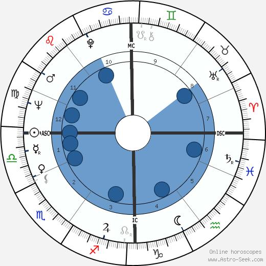 Imme Dros wikipedia, horoscope, astrology, instagram