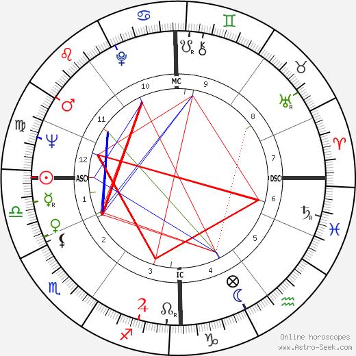 Imme Dros день рождения гороскоп, Imme Dros Натальная карта онлайн