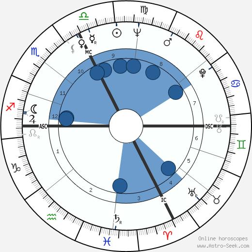 Jean Besré wikipedia, horoscope, astrology, instagram