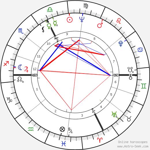 Jean Besré tema natale, oroscopo, Jean Besré oroscopi gratuiti, astrologia