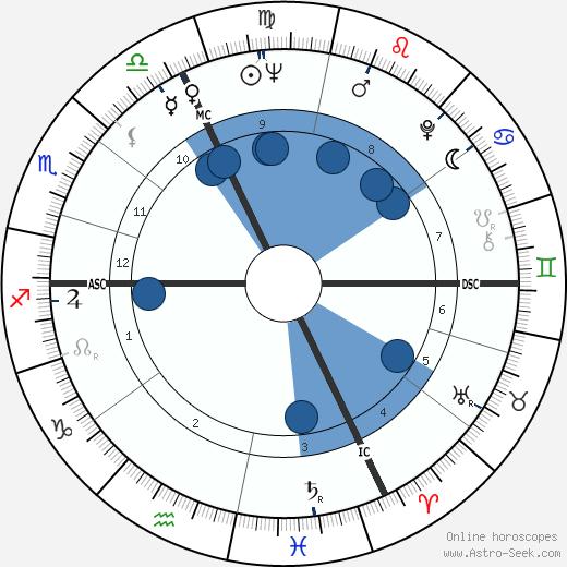 Jean-Paul Comelin wikipedia, horoscope, astrology, instagram