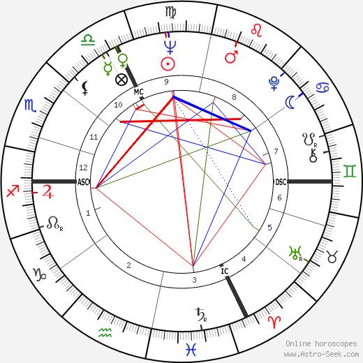 Jean-Paul Comelin день рождения гороскоп, Jean-Paul Comelin Натальная карта онлайн