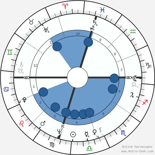 Jim Henson wikipedia, horoscope, astrology, instagram