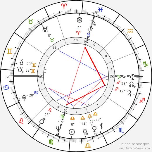 Jim Henson birth chart, biography, wikipedia 2019, 2020