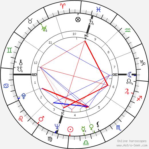 Джим Хенсон Jim Henson день рождения гороскоп, Jim Henson Натальная карта онлайн