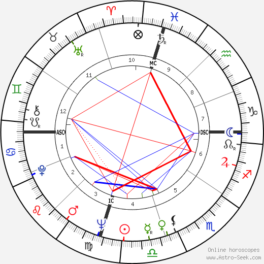 Jim Henson astro natal birth chart, Jim Henson horoscope, astrology