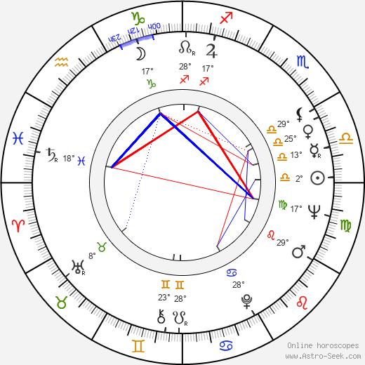 Juliet Prowse birth chart, biography, wikipedia 2019, 2020