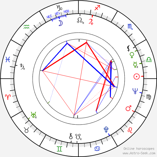 Juliet Prowse birth chart, Juliet Prowse astro natal horoscope, astrology