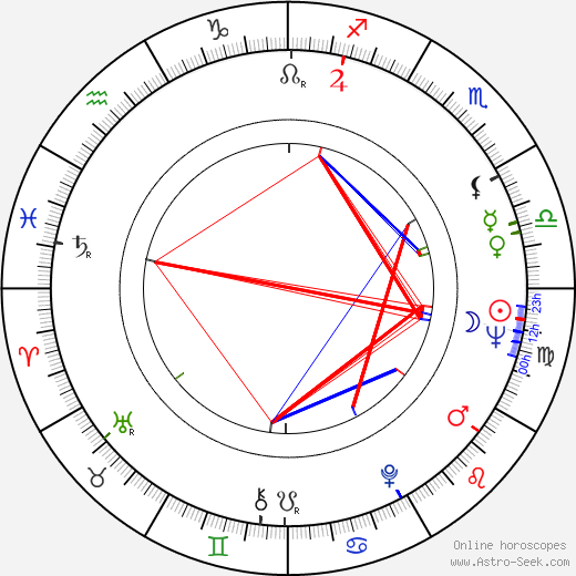 Lothar Warneke birth chart, Lothar Warneke astro natal horoscope, astrology