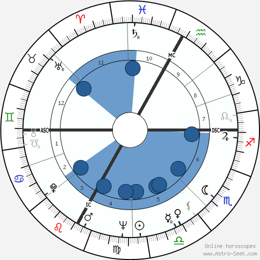 Maurice Pourchon wikipedia, horoscope, astrology, instagram