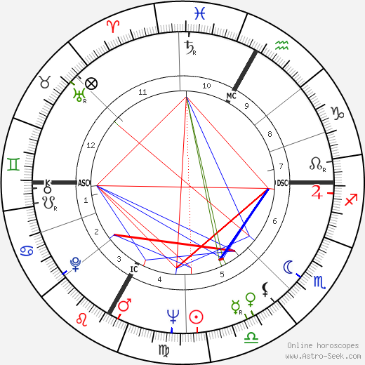 Maurice Pourchon astro natal birth chart, Maurice Pourchon horoscope, astrology
