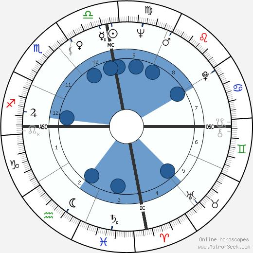Menia Martinez-Zamora wikipedia, horoscope, astrology, instagram