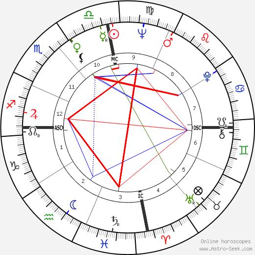 Menia Martinez-Zamora astro natal birth chart, Menia Martinez-Zamora horoscope, astrology